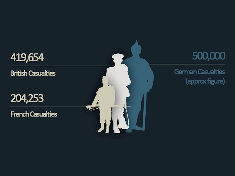 battle_of_the_somme_infographic_german_french_british_casualties