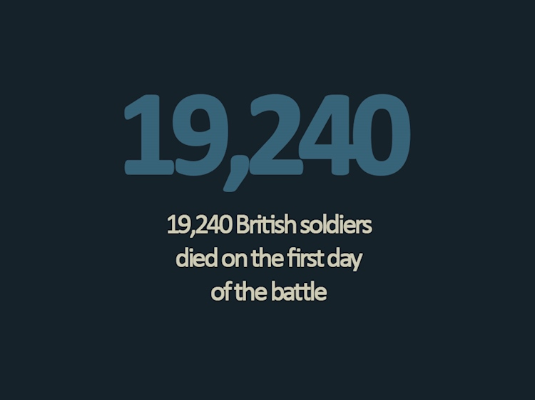 battle_of_the_somme_infographic_british_soldiers_who_died_on_the_first_day