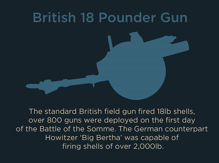 battle_of_the_somme_infographic_british_18_pounder_gun