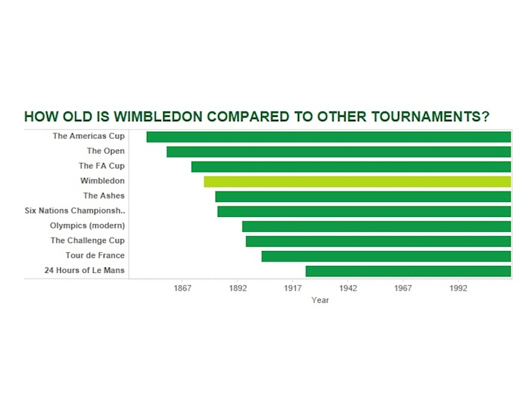 how_old_is_wimbledon_compared_to_other_tournaments
