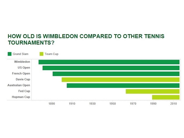 how_old_is_wimbledon_compared_to_other_tennis_tournaments